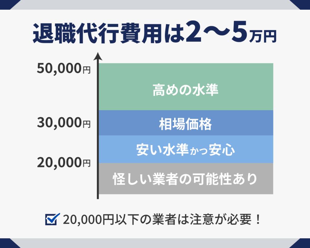 退職代行の費用は2~5万円
