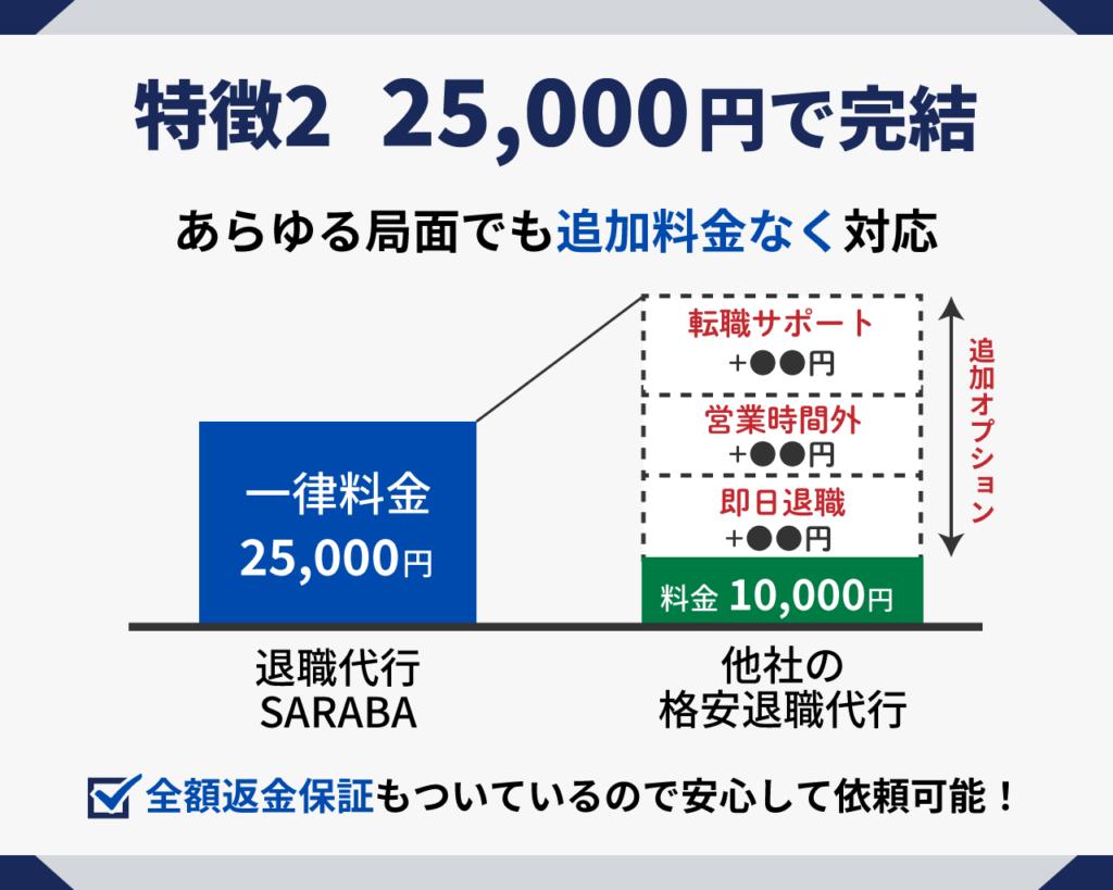 25,000円で退職代行が完結する