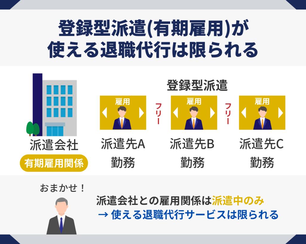 登録型派遣(有期雇用)が使える退職代行は限られる