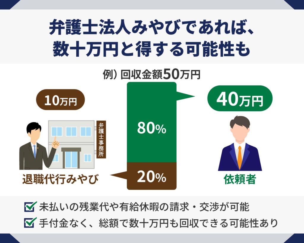 弁護士法人みやびは数十万円得する可能性も